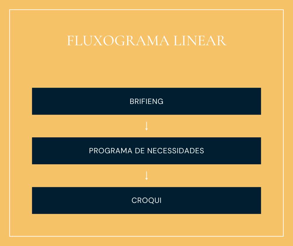 Fluxograma: Para que serve?